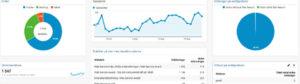 Utbildningsdag i Google Analytics - 26 oktober
