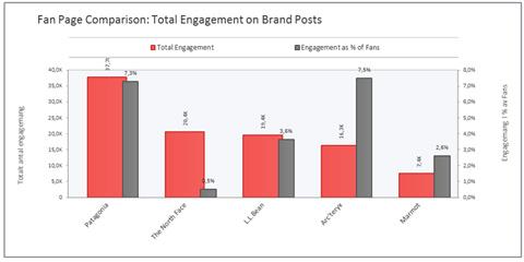 Engamemang, facebook, benchmark mellan 5 företag