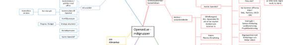 Förstudie – Nya Openaid.se