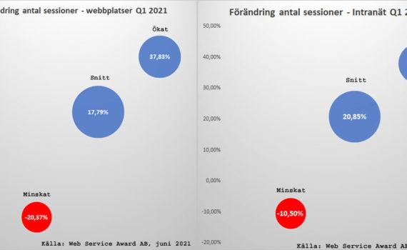 WSA-bloggen: Ökad trafik till webbplatserna och intranäten under Q1!